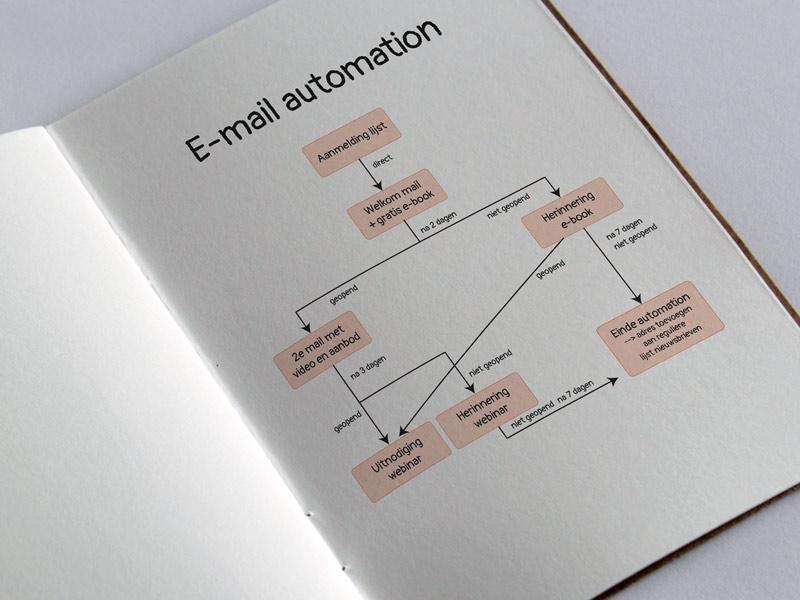 Effectieve inzet door E-mail automation